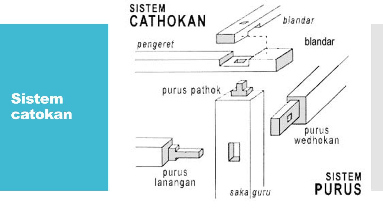 Sistem catokan