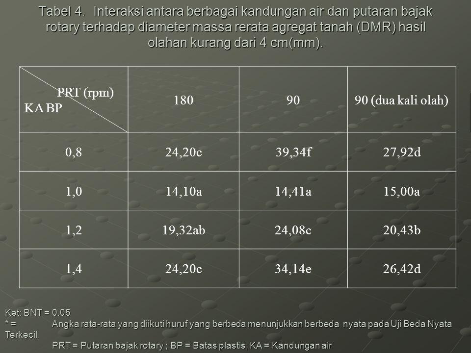 Tabel 4. Interaksi antara berbagai kandungan air dan putaran bajak rotary terhadap diameter massa rerata agregat tanah (DMR) hasil olahan kurang dari 4 cm(mm).
