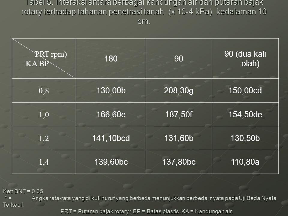 Tabel 5. Interaksi antara berbagai kandungan air dan putaran bajak rotary terhadap tahanan penetrasi tanah (x 10-4 kPa) kedalaman 10 cm.