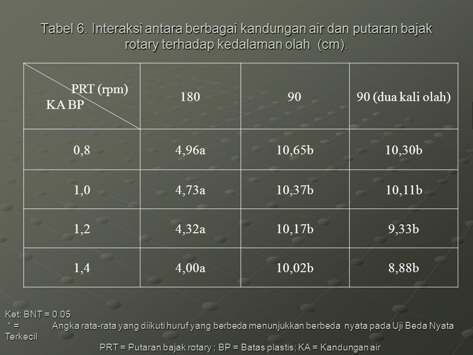 Tabel 6. Interaksi antara berbagai kandungan air dan putaran bajak rotary terhadap kedalaman olah (cm).
