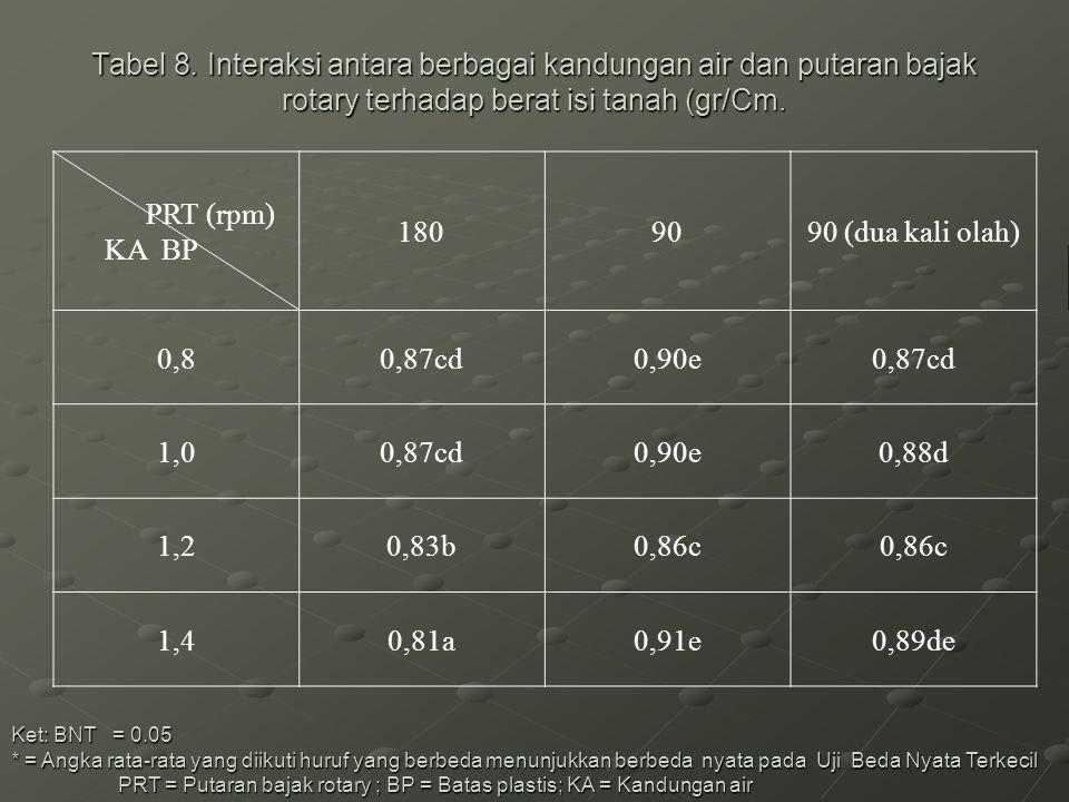 Tabel 8. Interaksi antara berbagai kandungan air dan putaran bajak rotary terhadap berat isi tanah (gr/Cm.