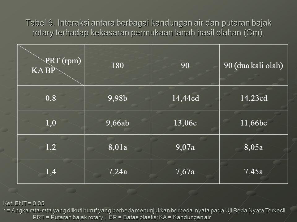Tabel 9. Interaksi antara berbagai kandungan air dan putaran bajak rotary terhadap kekasaran permukaan tanah hasil olahan (Cm).