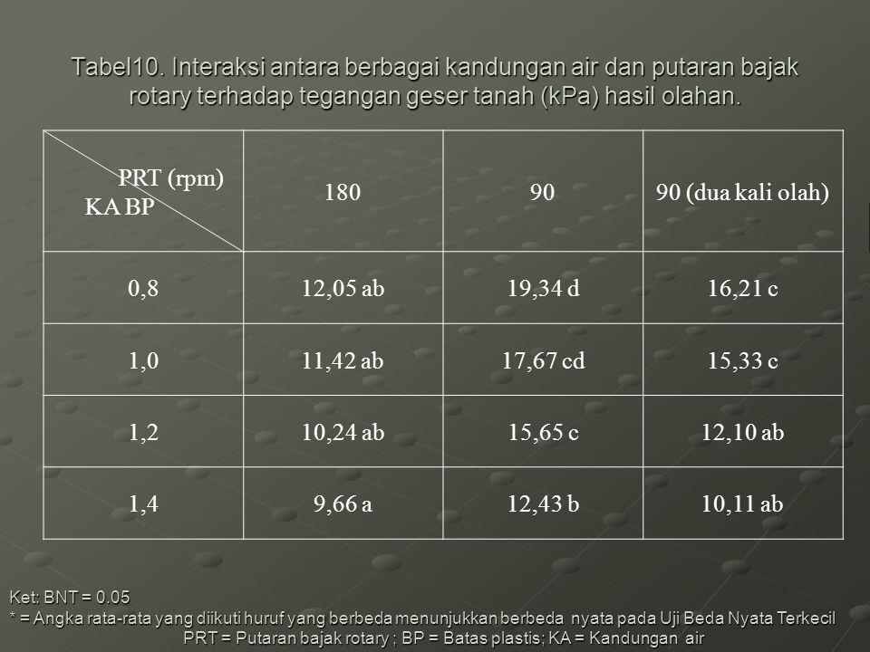 Tabel10. Interaksi antara berbagai kandungan air dan putaran bajak rotary terhadap tegangan geser tanah (kPa) hasil olahan.