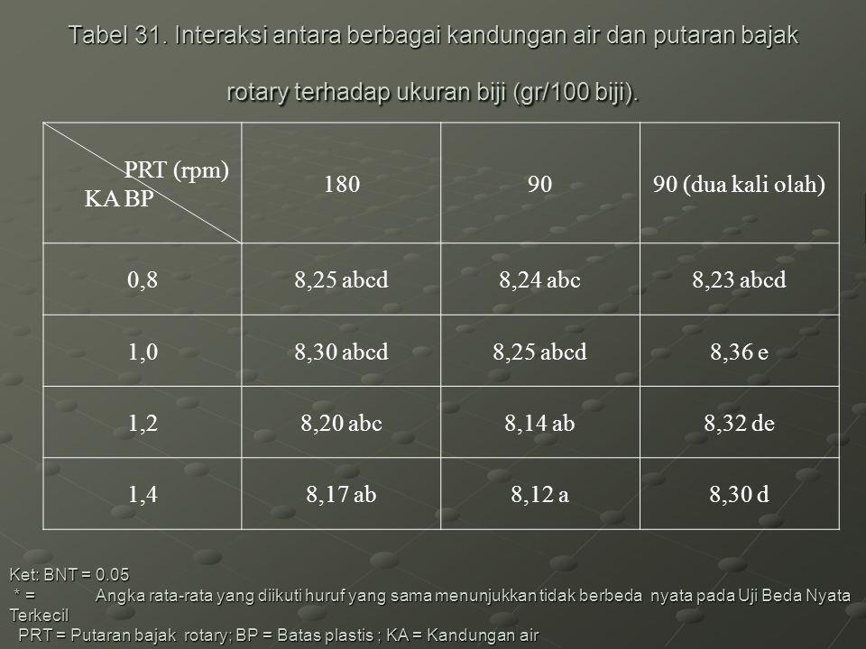 Tabel 31. Interaksi antara berbagai kandungan air dan putaran bajak rotary terhadap ukuran biji (gr/100 biji).
