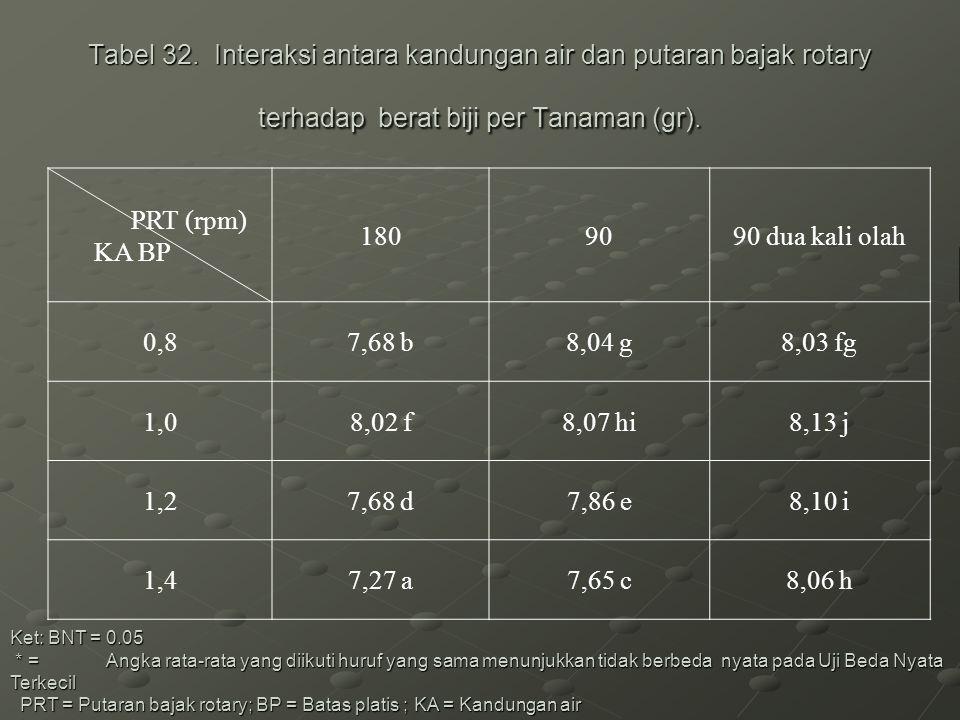 Tabel 32. Interaksi antara kandungan air dan putaran bajak rotary terhadap berat biji per Tanaman (gr).