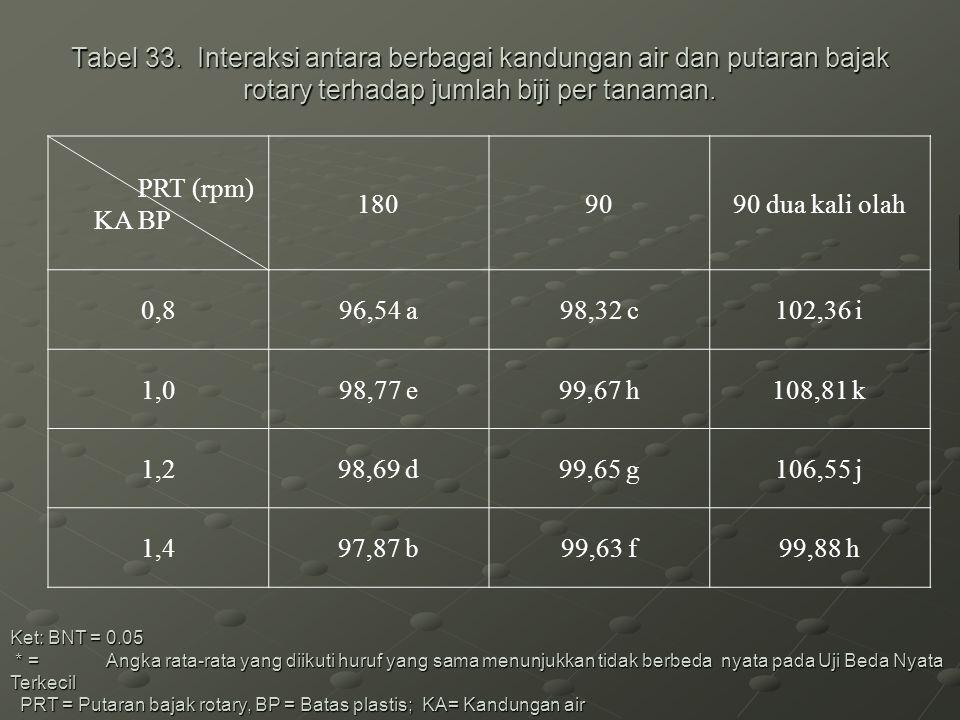 Tabel 33. Interaksi antara berbagai kandungan air dan putaran bajak rotary terhadap jumlah biji per tanaman.