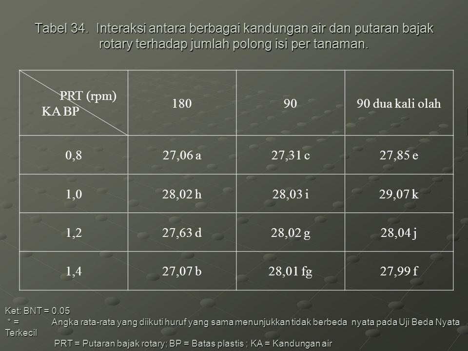 Tabel 34. Interaksi antara berbagai kandungan air dan putaran bajak rotary terhadap jumlah polong isi per tanaman.