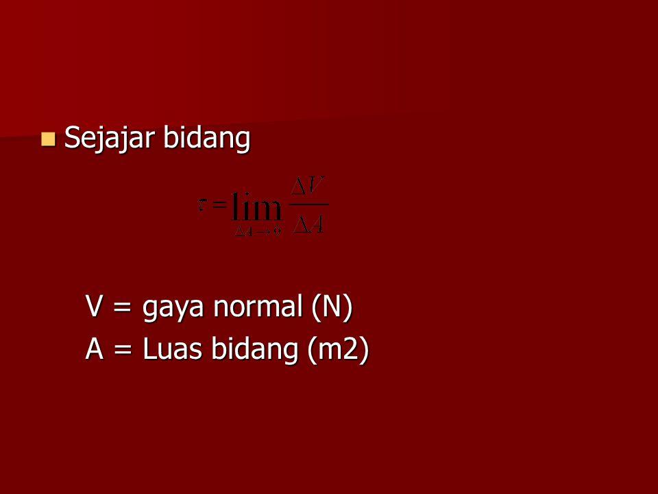 Sejajar bidang V = gaya normal (N) A = Luas bidang (m2)