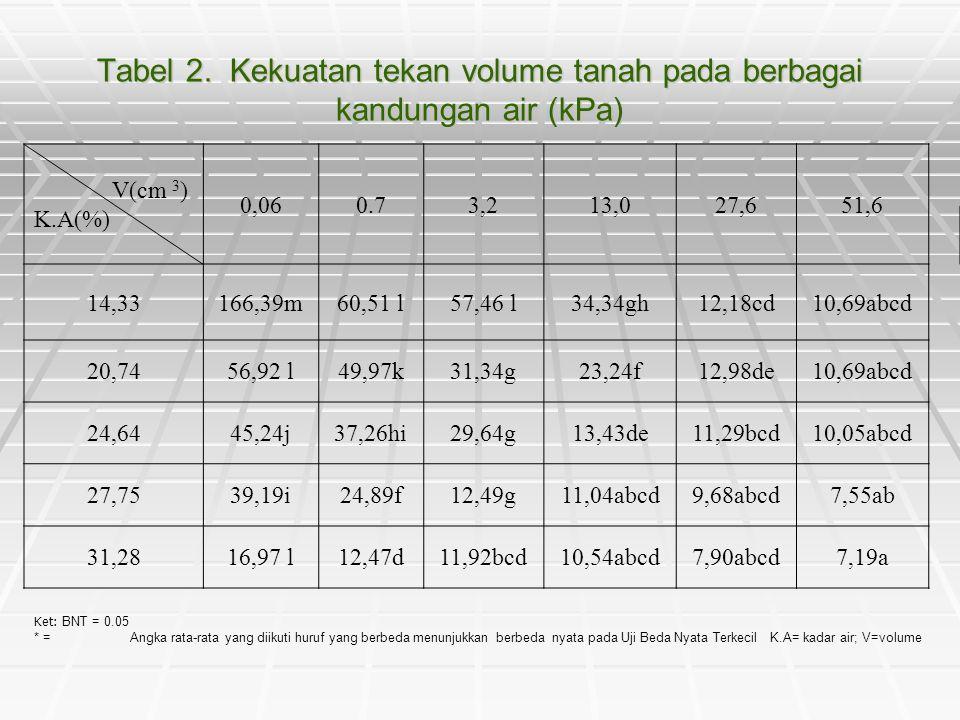 Tabel 2. Kekuatan tekan volume tanah pada berbagai kandungan air (kPa)