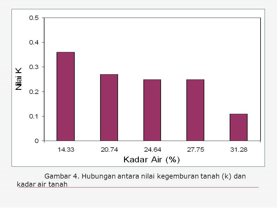 Gambar 4. Hubungan antara nilai kegemburan tanah (k) dan kadar air tanah