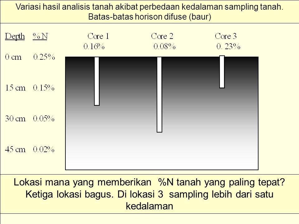 Variasi hasil analisis tanah akibat perbedaan kedalaman sampling tanah