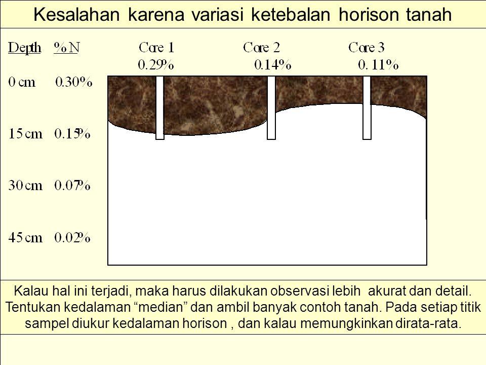 Kesalahan karena variasi ketebalan horison tanah