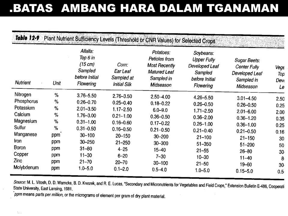 .BATAS AMBANG HARA DALAM TGANAMAN