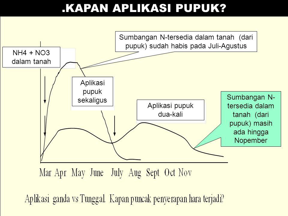 .KAPAN APLIKASI PUPUK Sumbangan N-tersedia dalam tanah (dari pupuk) sudah habis pada Juli-Agustus.