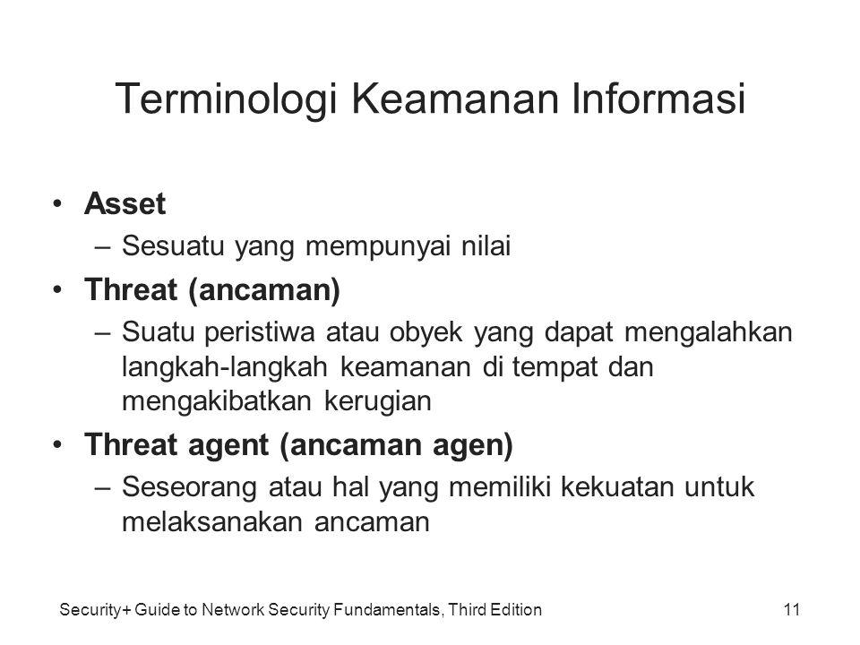 Terminologi Keamanan Informasi