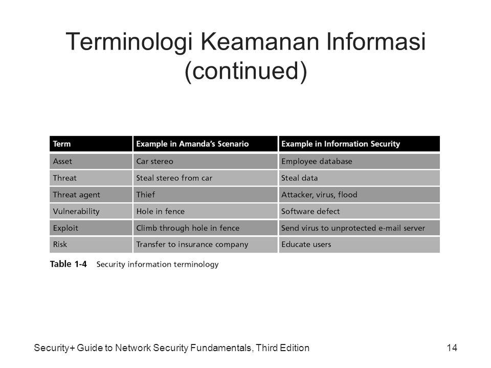 Terminologi Keamanan Informasi (continued)