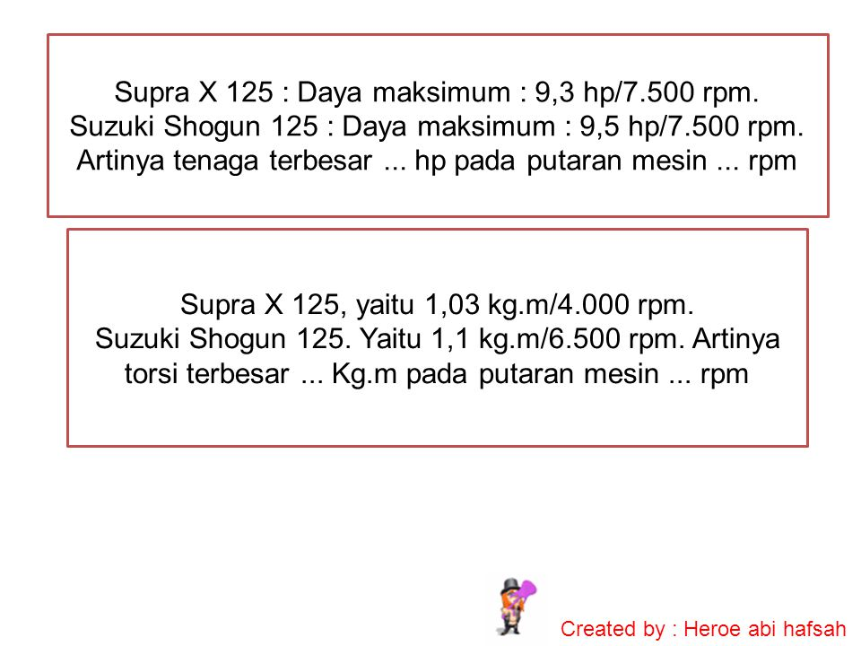 Supra X 125 : Daya maksimum : 9,3 hp/7.500 rpm.