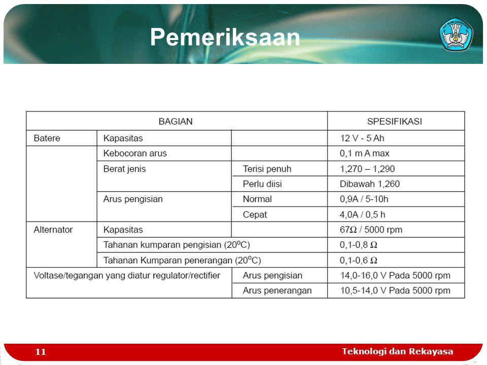 Pemeriksaan Teknologi dan Rekayasa