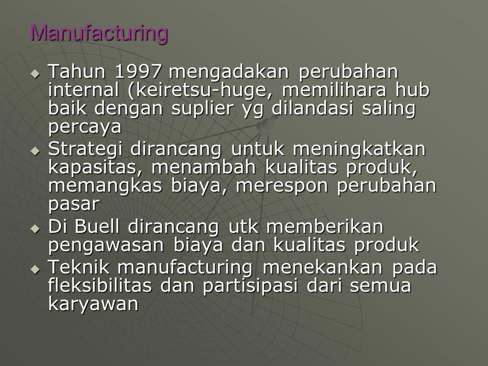 Manufacturing Tahun 1997 mengadakan perubahan internal (keiretsu-huge, memilihara hub baik dengan suplier yg dilandasi saling percaya.