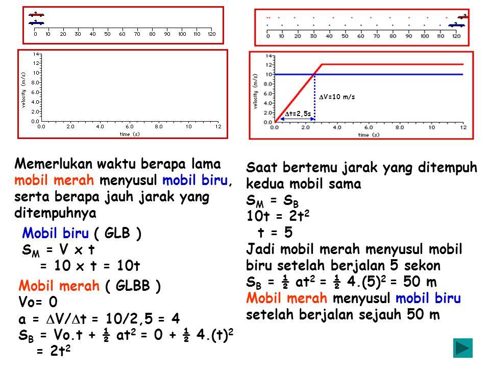 Saat bertemu jarak yang ditempuh kedua mobil sama SM = SB 10t = 2t2