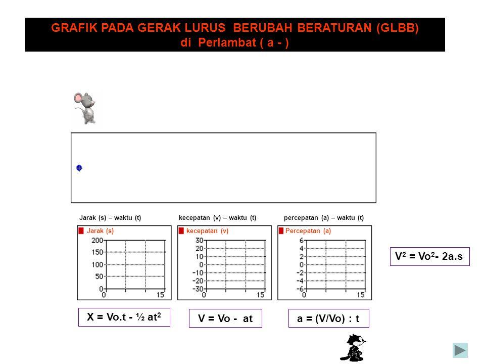 GRAFIK PADA GERAK LURUS BERUBAH BERATURAN (GLBB)