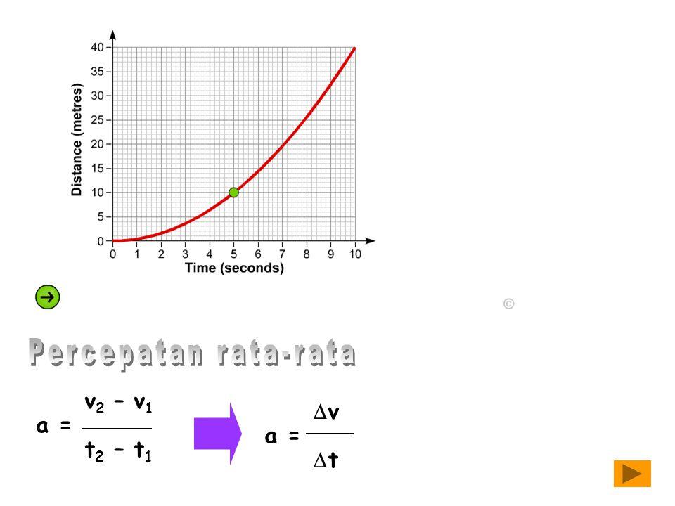 Percepatan rata-rata v2 – v1 a = t2 – t1 Dv a = Dt