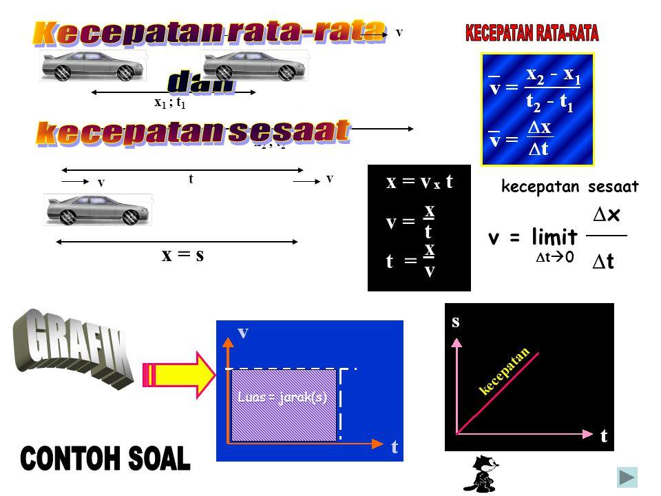 Kecepatan rata-rata dan KECEPATAN RATA-RATA kecepatan sesaat GRAFIK