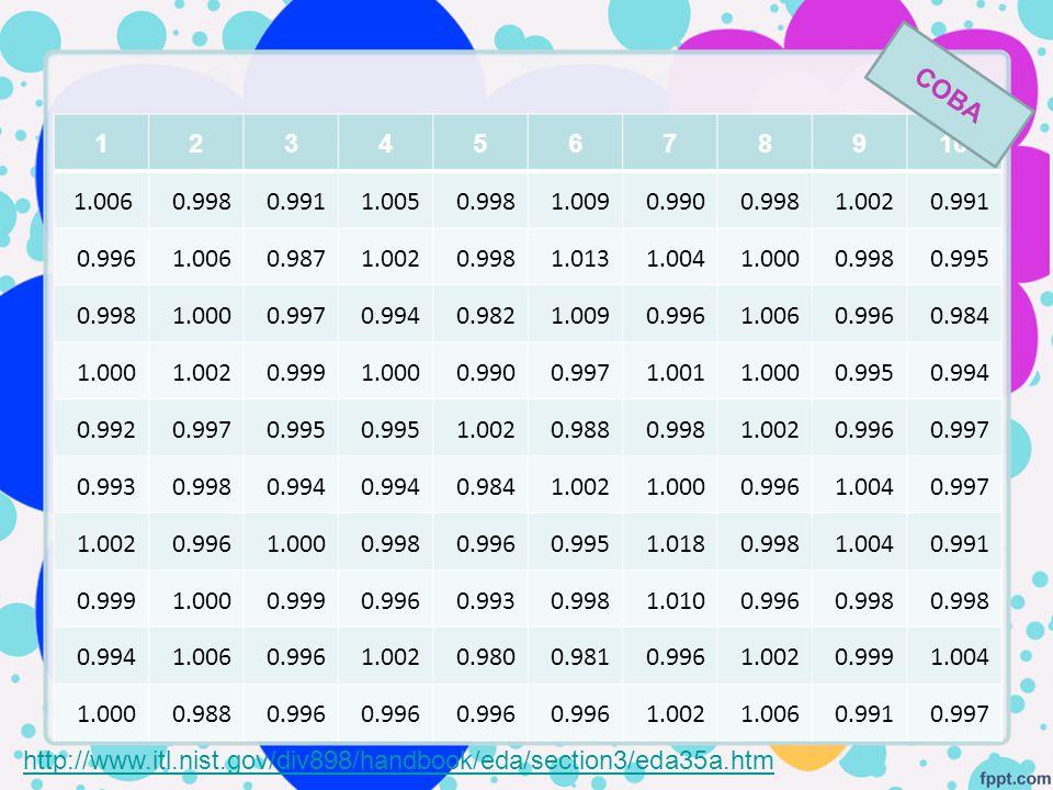 COBA 1. 2. 3. 4. 5. 6. 7. 8. 9. 10. 1.006. 0.998. 0.991. 1.005. 1.009. 0.990. 1.002.