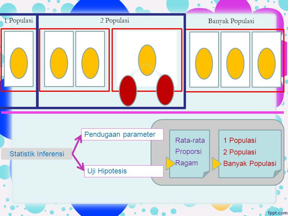 1 Populasi 2 Populasi. Banyak Populasi. Pendugaan parameter. Rata-rata. Proporsi. Ragam. 1 Populasi.