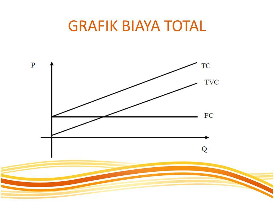 GRAFIK BIAYA TOTAL
