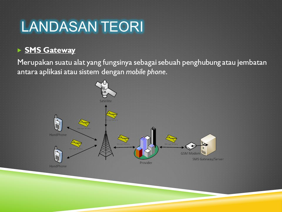 Landasan Teori SMS Gateway
