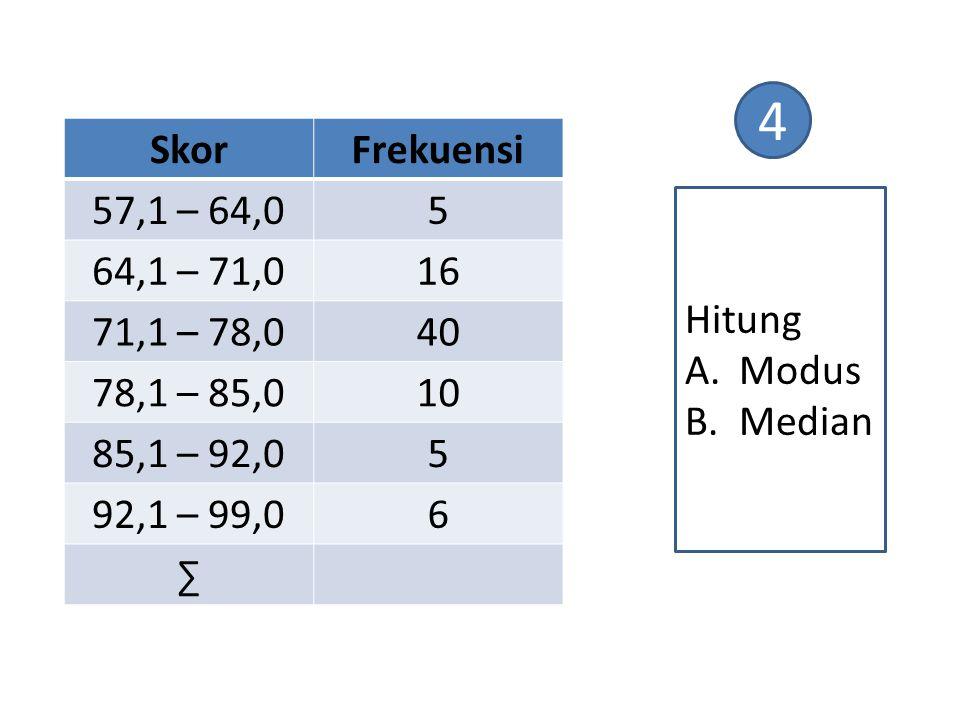 4 Skor. Frekuensi. 57,1 – 64,0. 5. 64,1 – 71,0. 16. 71,1 – 78,0. 40. 78,1 – 85,0. 10. 85,1 – 92,0.