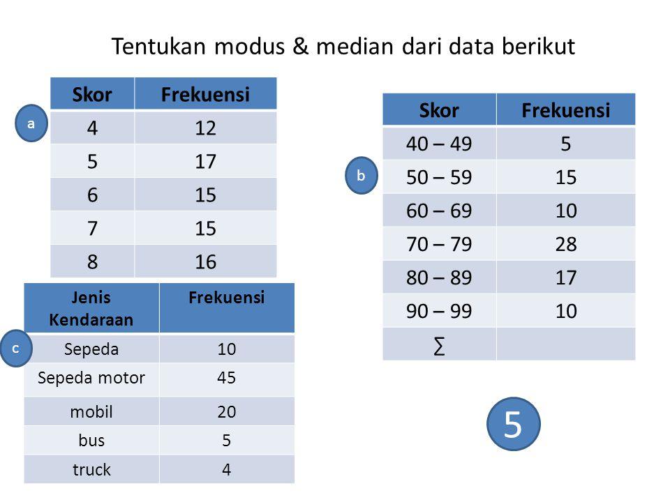 Tentukan modus & median dari data berikut