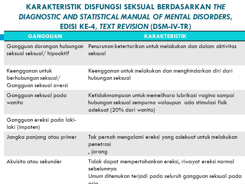 KARAKTERISTIK DISFUNGSI SEKSUAL BERDASARKAN THE DIAGNOSTIC AND STATISTICAL MANUAL OF MENTAL DISORDERS, EDISI KE-4, TEXT REVISION (DSM-IV-TR)