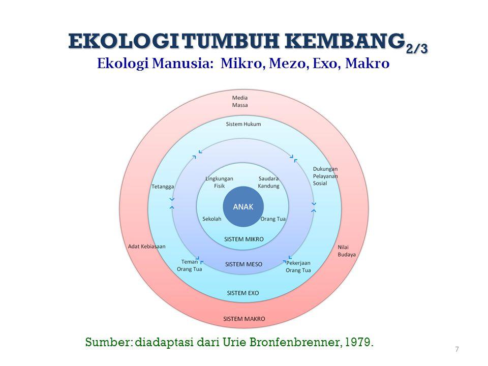 EKOLOGI TUMBUH KEMBANG2/3 Ekologi Manusia: Mikro, Mezo, Exo, Makro
