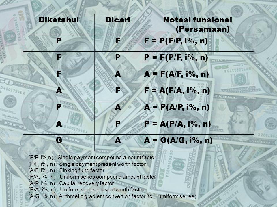 Notasi funsional (Persamaan)