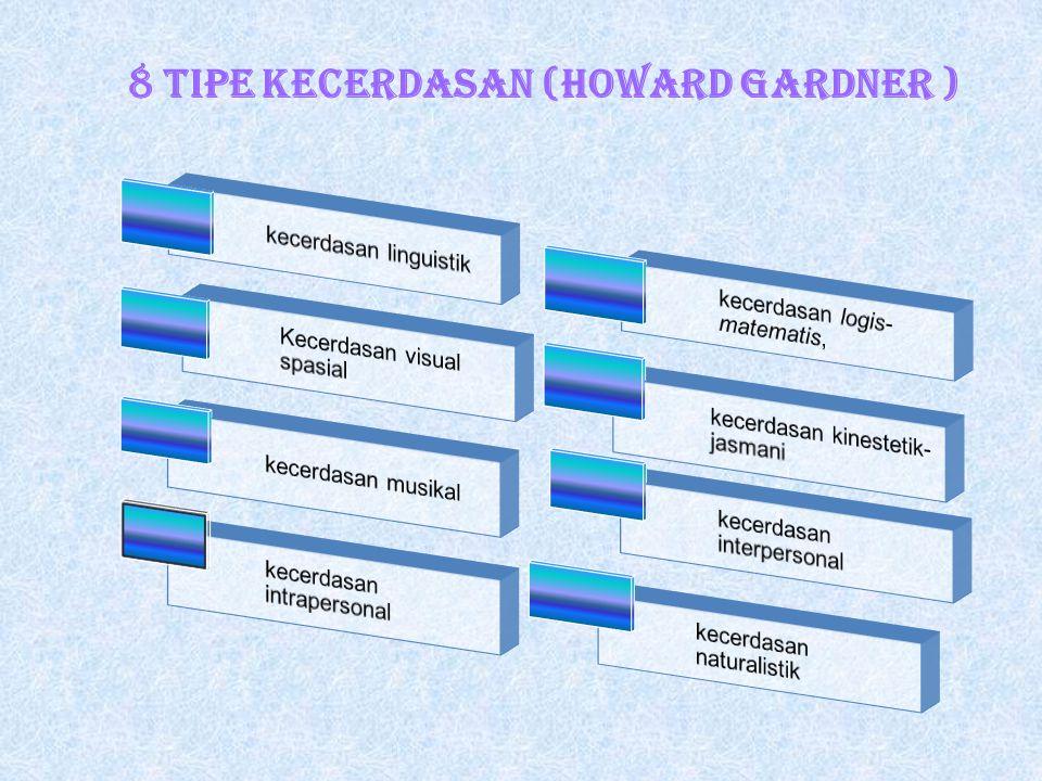 8 Tipe Kecerdasan (Howard Gardner )