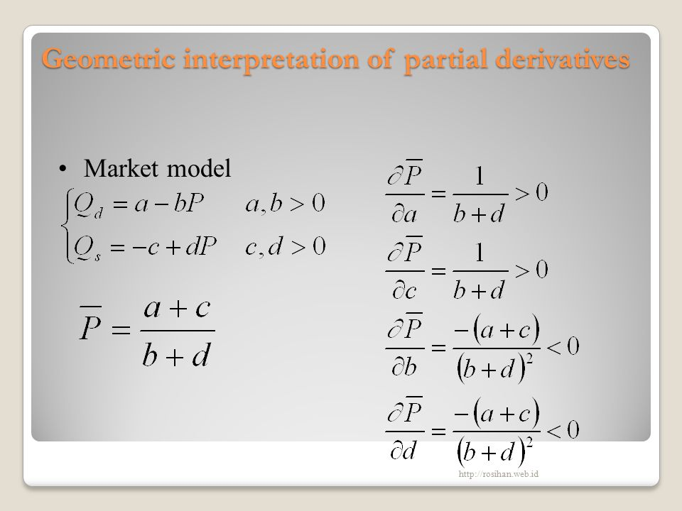 Geometric interpretation of partial derivatives