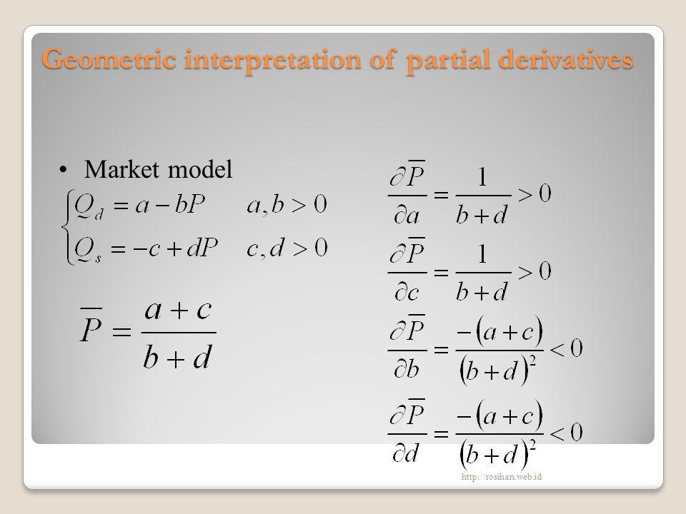 Geometric interpretation of partial derivatives