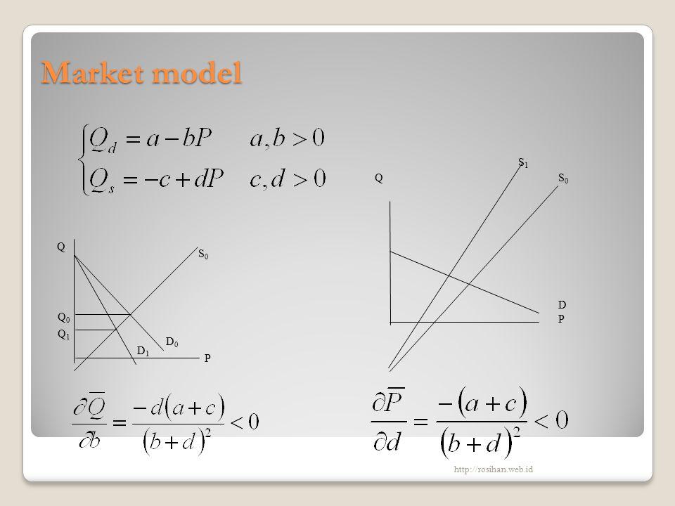 Market model Q S0 D P S1 Q S0 D1 D0 P Q0 Q1 http://rosihan.web.id