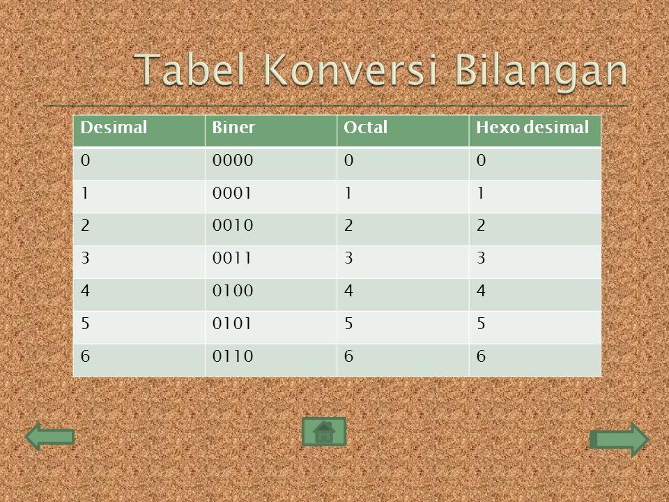 Tabel Konversi Bilangan