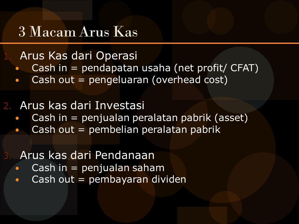 3 Macam Arus Kas Arus Kas dari Operasi Arus kas dari Investasi