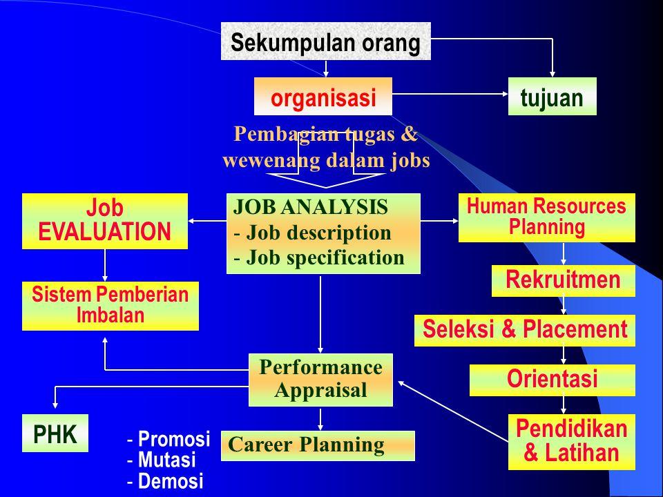 Sekumpulan orang organisasi tujuan Job EVALUATION Rekruitmen