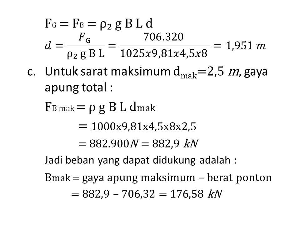 Untuk sarat maksimum dmak=2,5 m, gaya apung total :