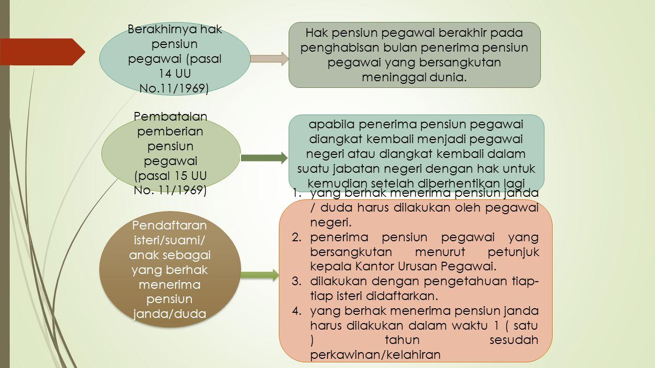 Berakhirnya hak pensiun pegawai (pasal 14 UU No.11/1969)