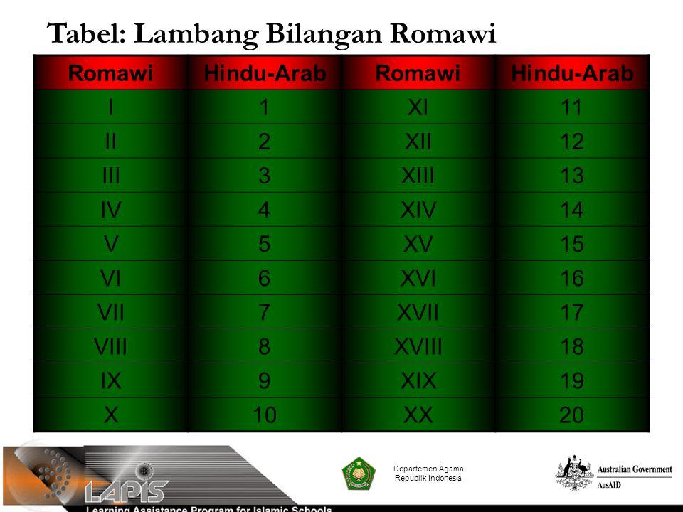 Tabel: Lambang Bilangan Romawi
