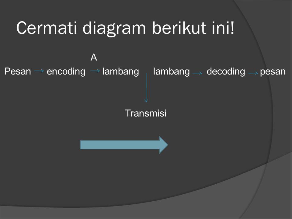 Cermati diagram berikut ini!