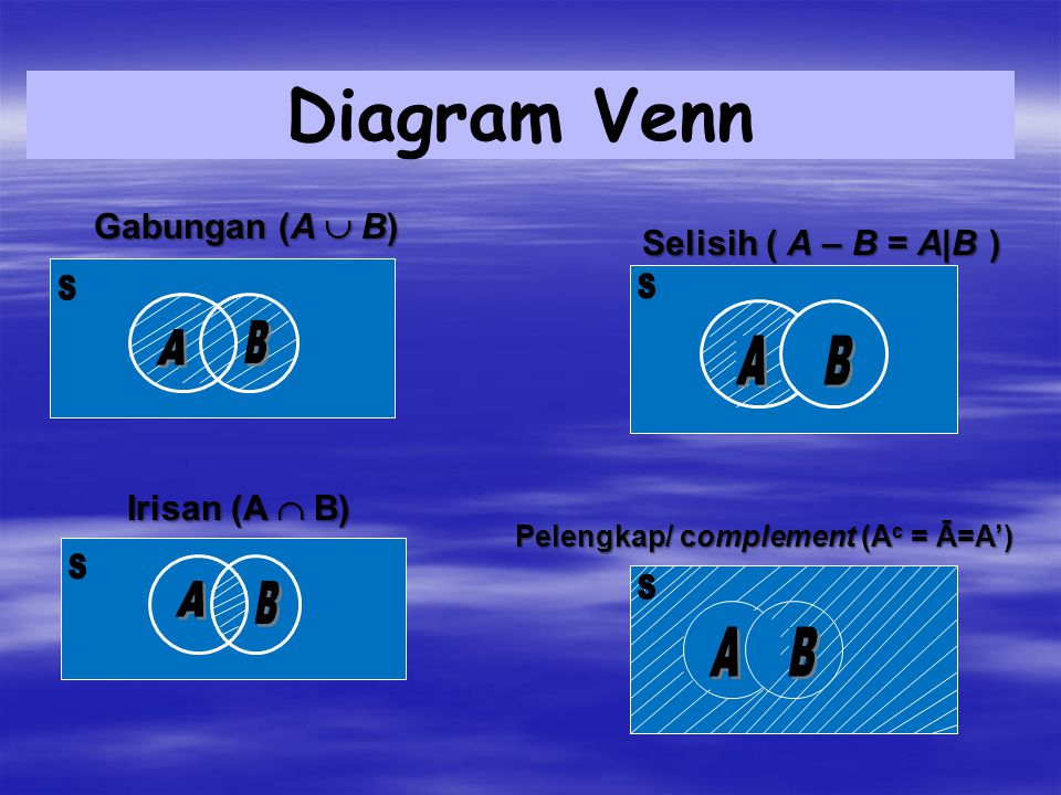 Diagram Venn A A Gabungan (A B) Selisih ( A – B = A|B ) A B