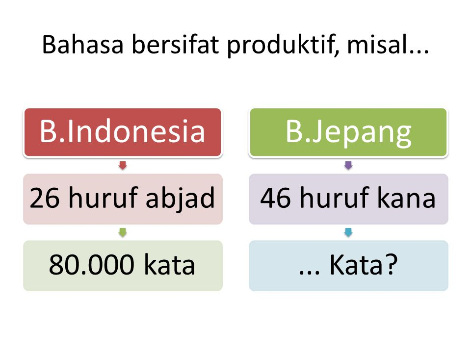 Bahasa bersifat produktif, misal...