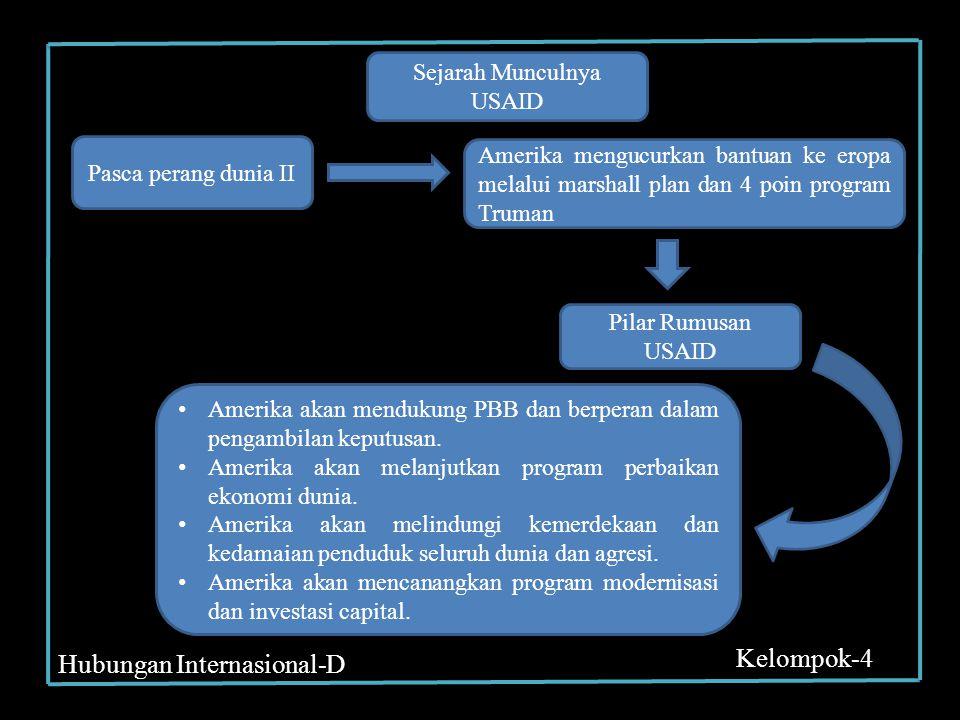 Sejarah Munculnya USAID